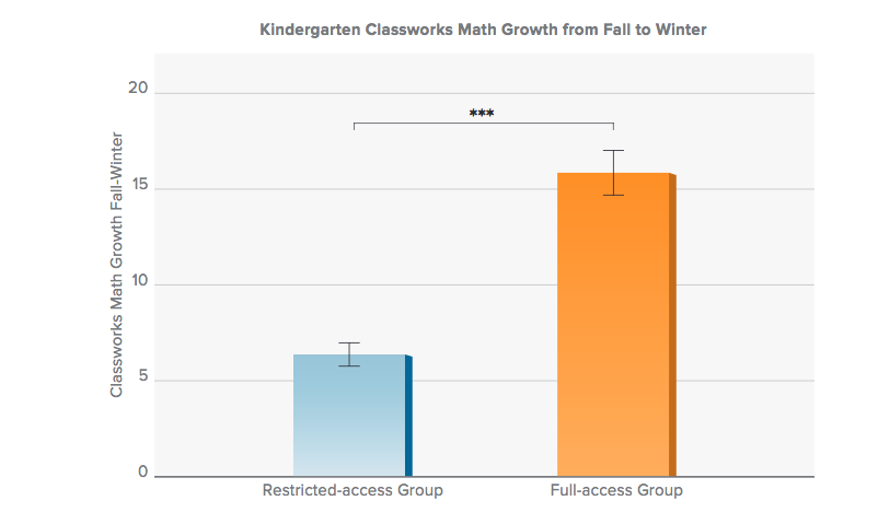 How ABCmouse in Your School Impacts Kindergarten Readiness